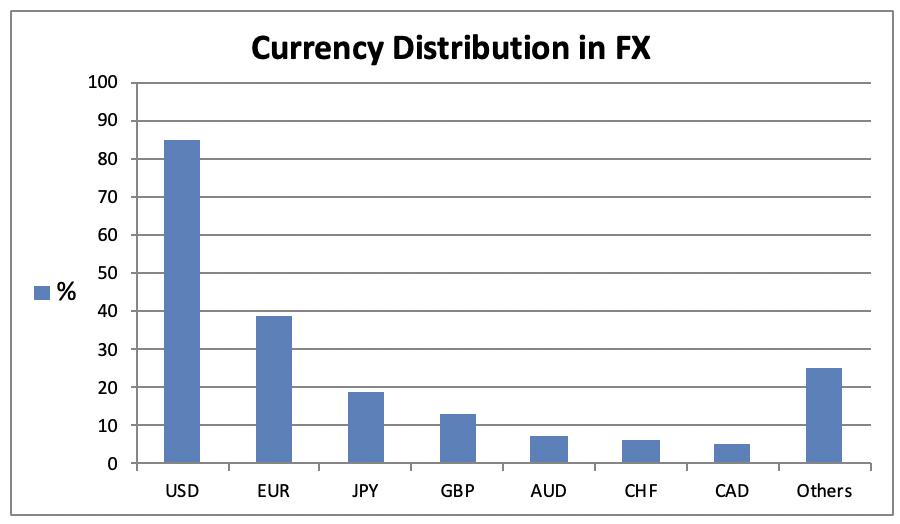 Cómo encontrar liquidez en forex